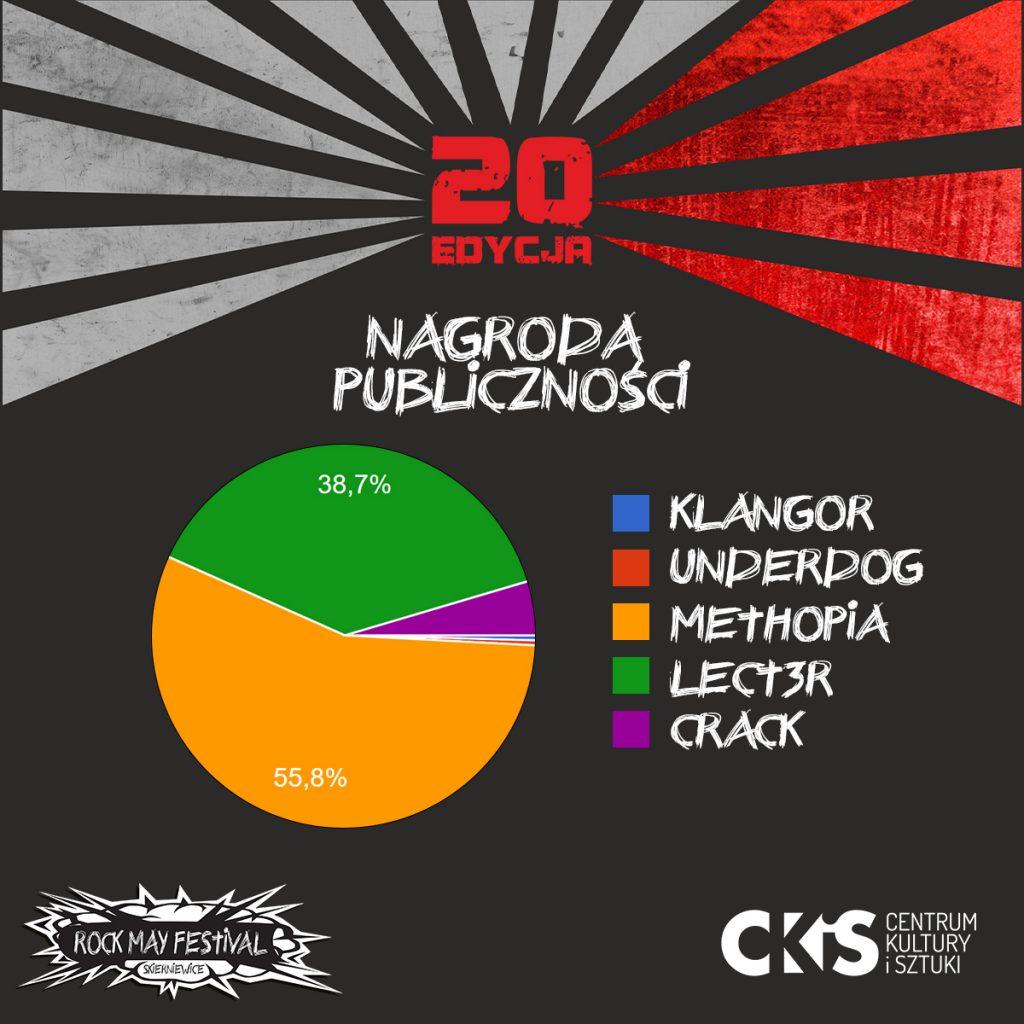 Nagrodę publiczności wygrywa zespół Methopia